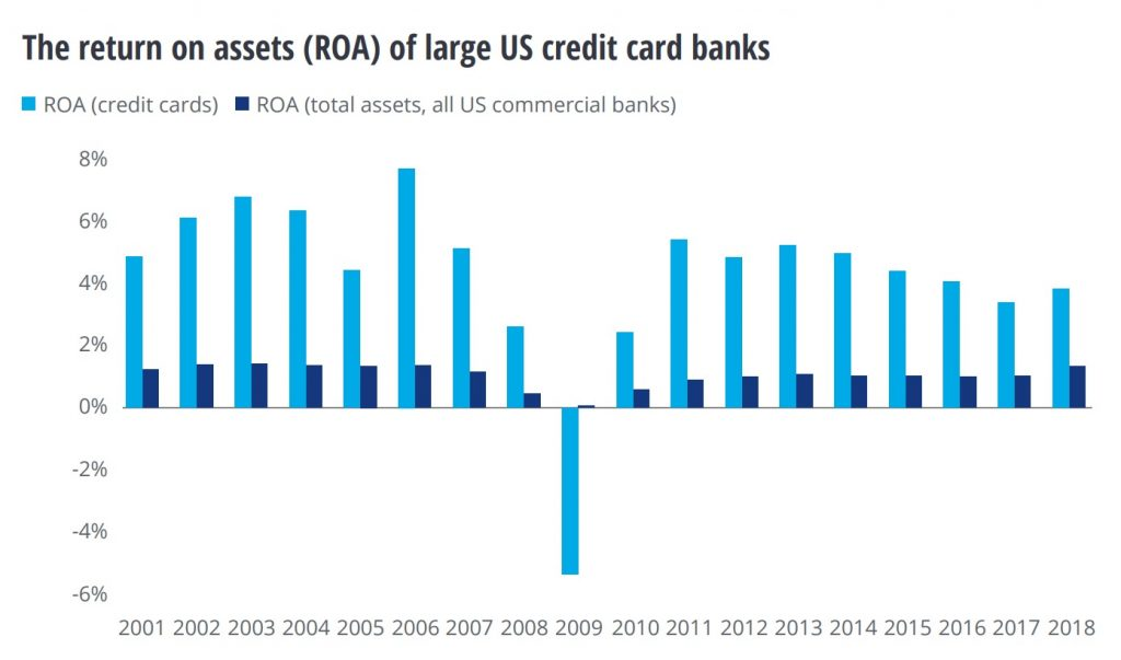 The return on assets (ROA) of large US credit card banks