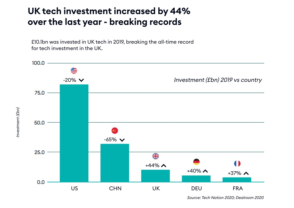 UK Tech investment 2019-2020