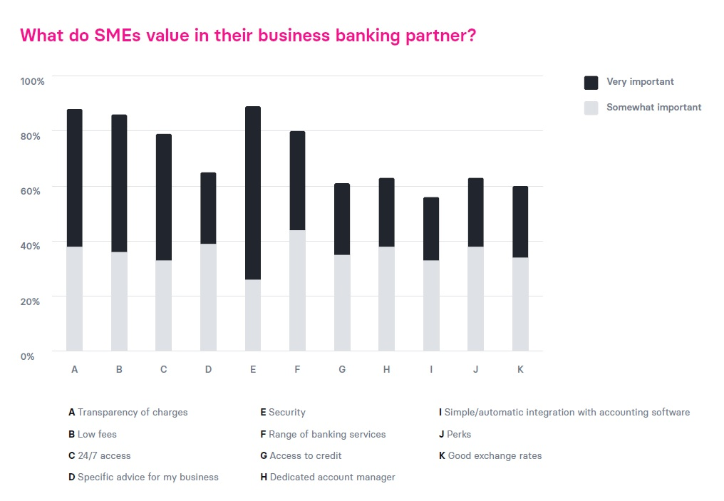 What do SMEs value in their business banking partner