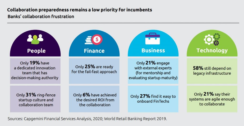 Collaboration preparedness remains a low priority for incumbents