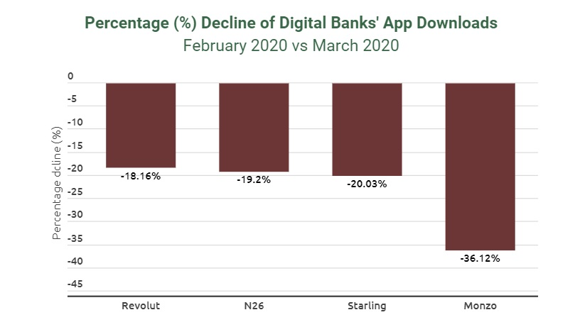 Traditional Bank apps surge but Challenger bank app downloads slump