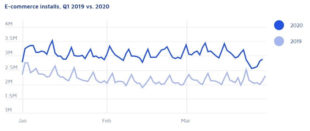App trends 2020: E-commerce installs, Q1 2019 vs. 2020