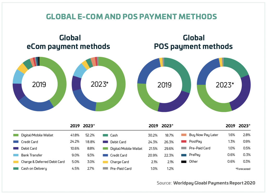 GLOBAL E-COM AND POS PAYMENT METHODS
