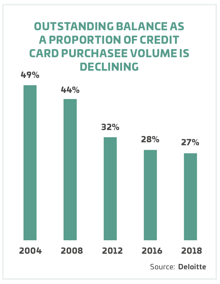 OUTSTANDING BALANCE AS A PROPORTION OF CREDIT CARD PURCHASEE VOLUME IS DECLINING