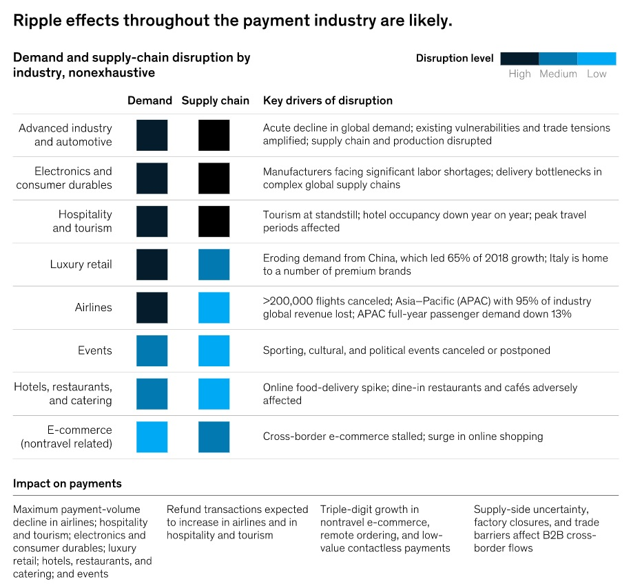 Ripple effects throughout payments industry