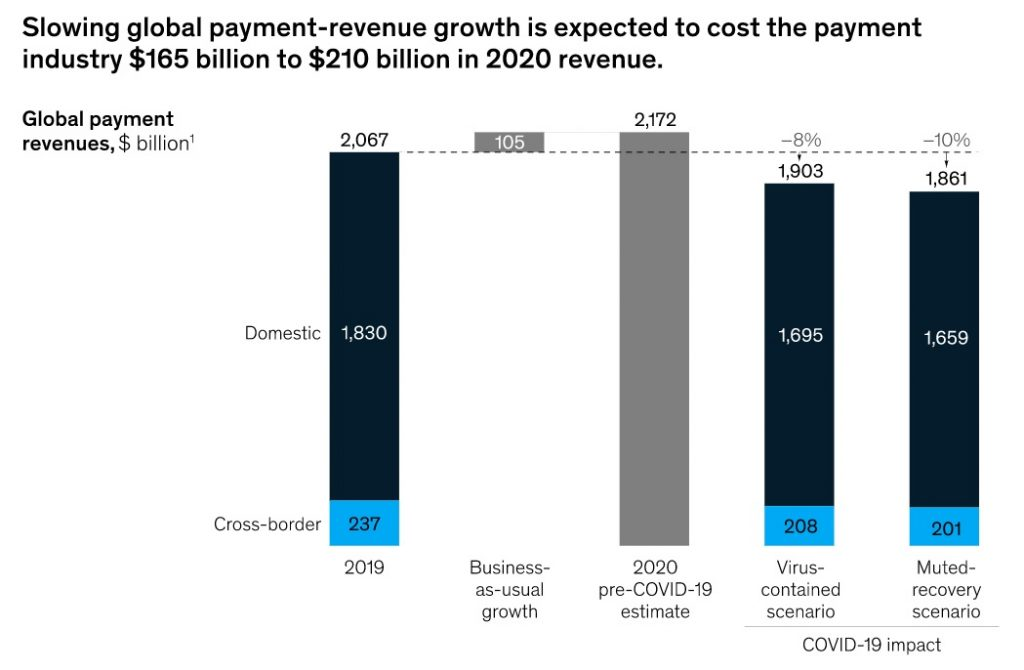 Slowing global payment revenues due to COVID-19