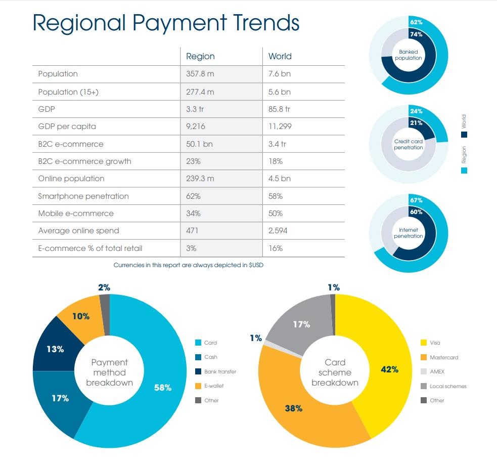 The Latin American e-commerce market - regional trends