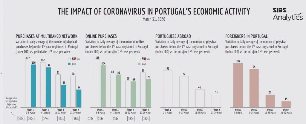 The impact of coronavirus in Portuguese consumption habits