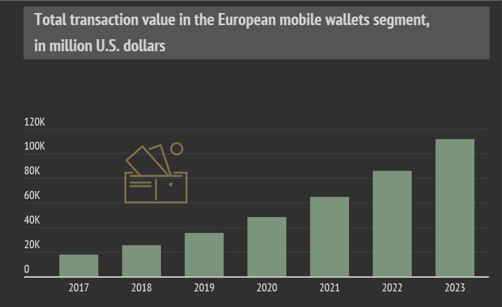 Total transaction value in European mobile wallet segment
