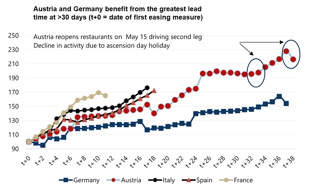 European payments market recovery