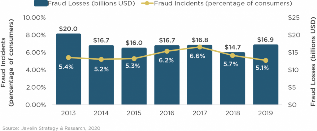 Identity fraud losses increase 15%