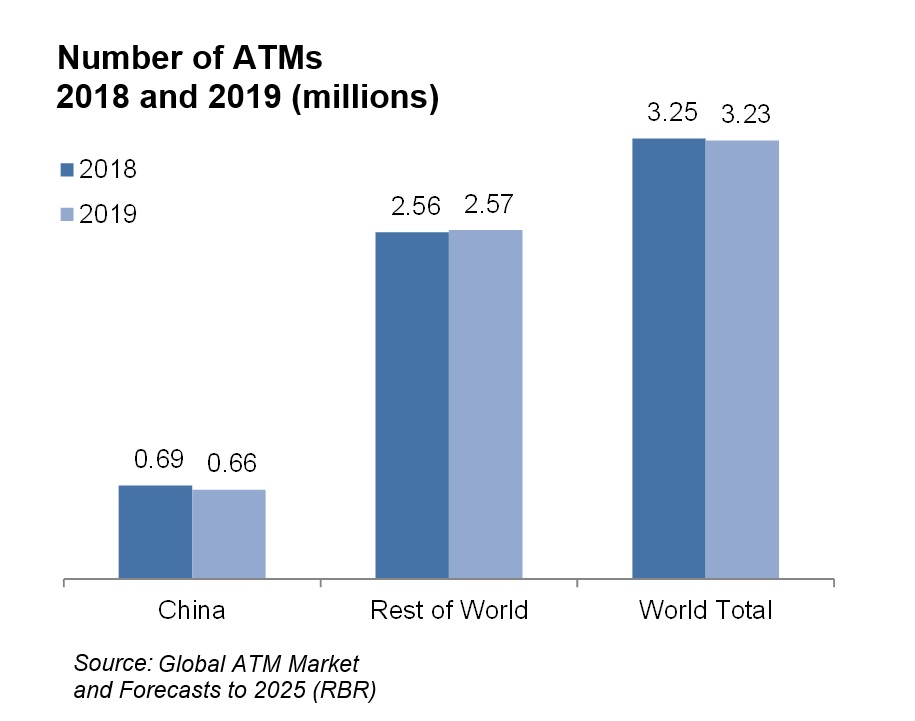 Most countries see growth in ATMs despite cashless payment growth