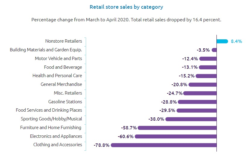 Retail store sales by category