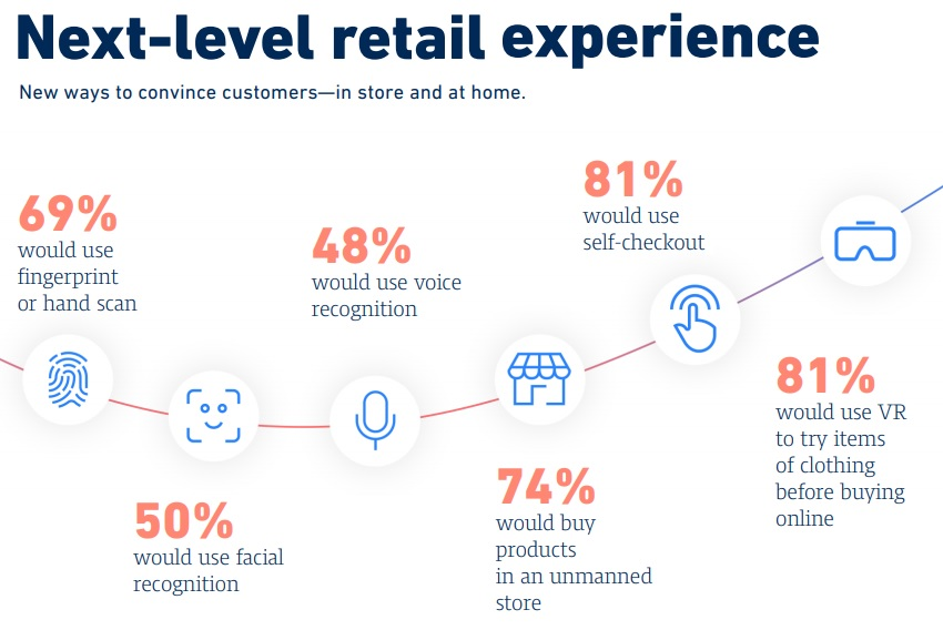 A new digital age dawning on the retail sector