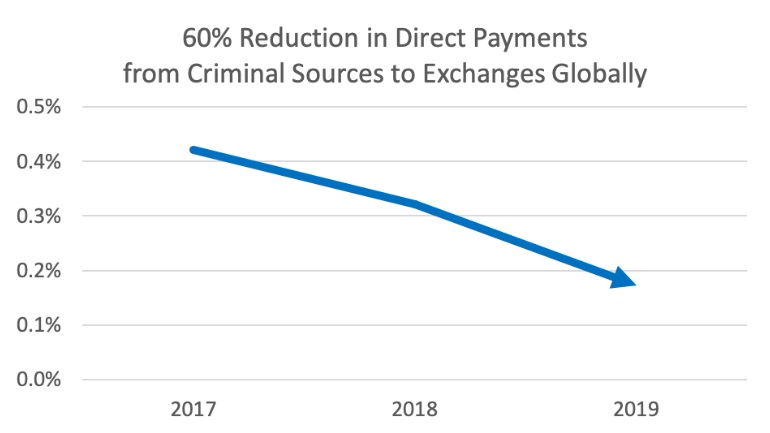Big reduction in cryptocurrency from criminals paid directly to exchanges