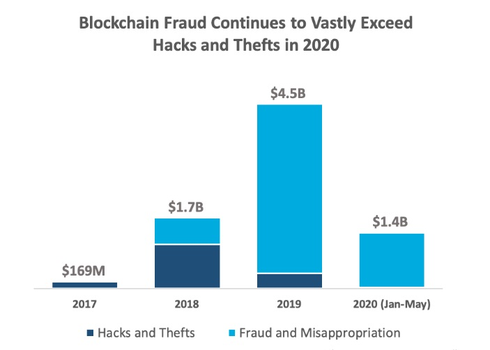 Blockchain fraud continues to exceed hacks and thefts