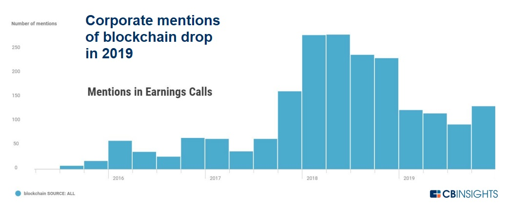 "Corporate mentions of ""blockchain"" dropped"