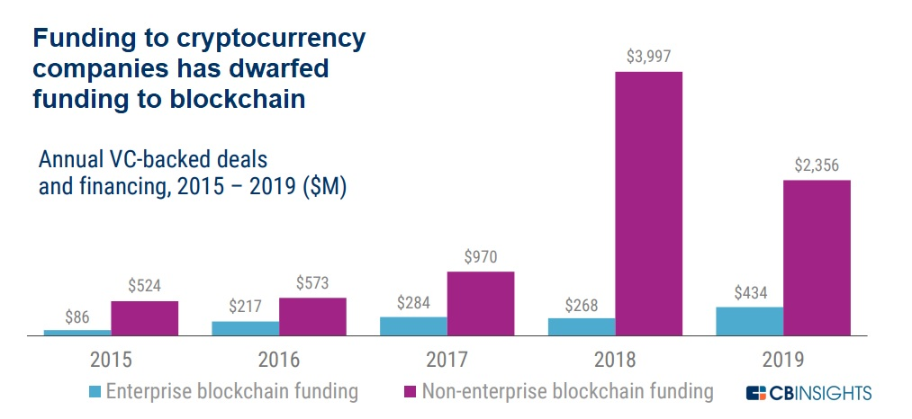 Funding to cryptocurrency companies has dwarfed blockchain