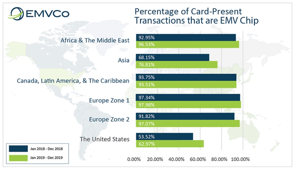 Percentage of card present transaction that are EMV chip