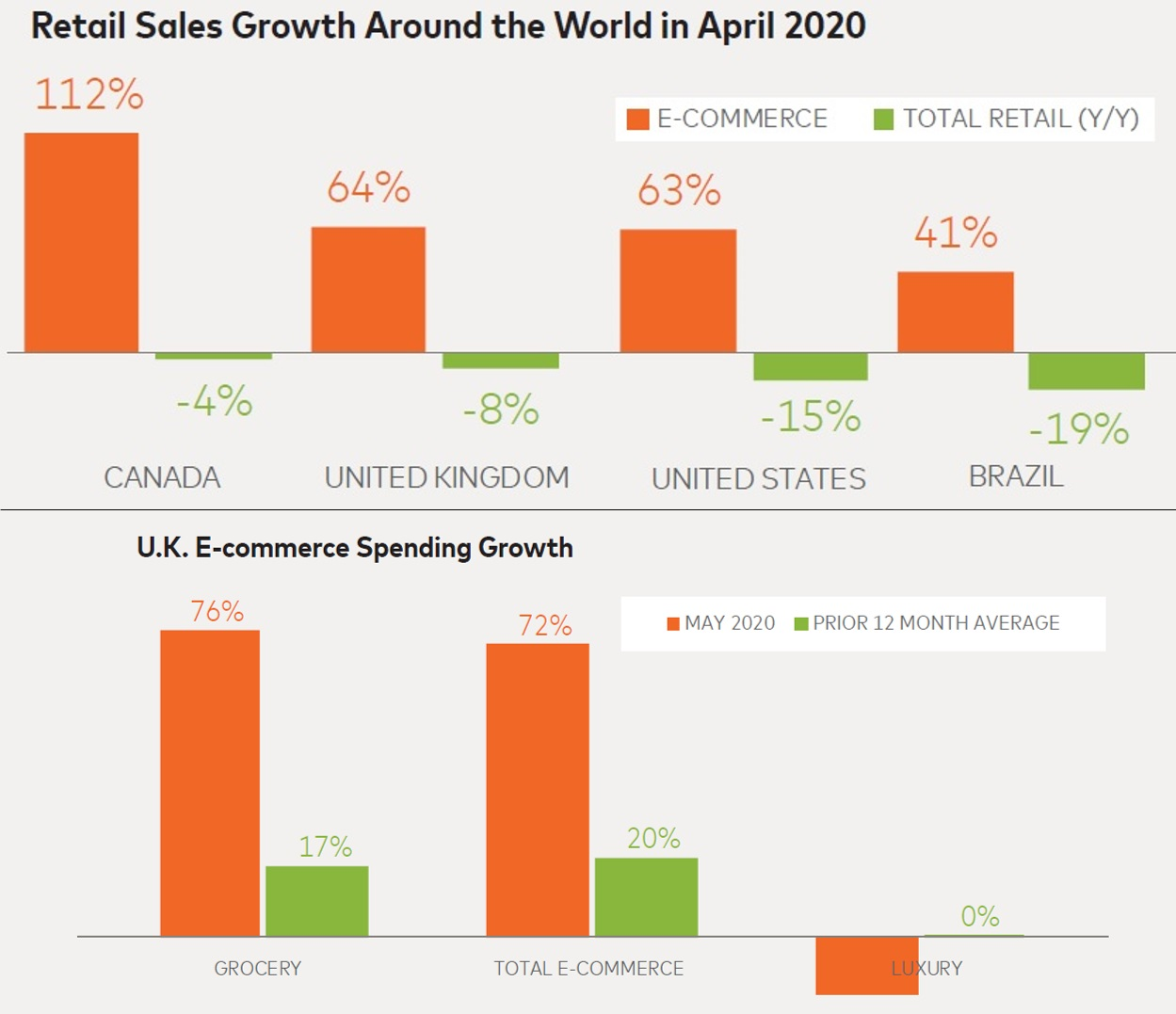Retail + E-Commerce Sales Growth Around the World