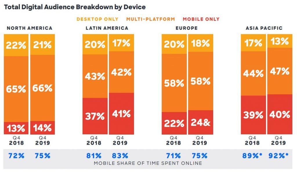 Total Digital Audience Breakdown by Device