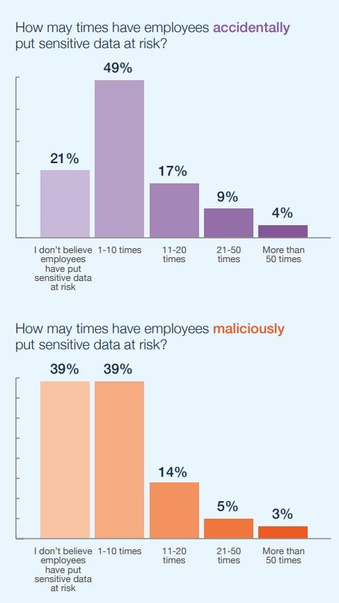 insider breach risk in financial services