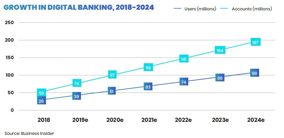 GROWTH IN DIGITAL BANKING, 2018-2024