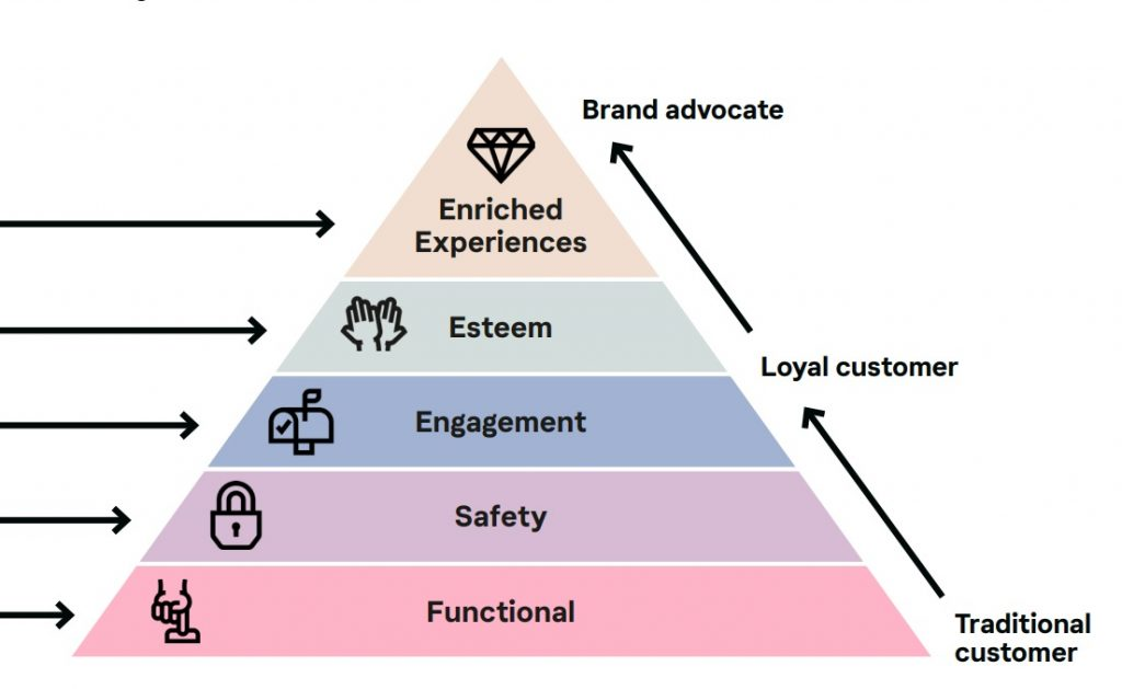 Hierarchy of shopper needs