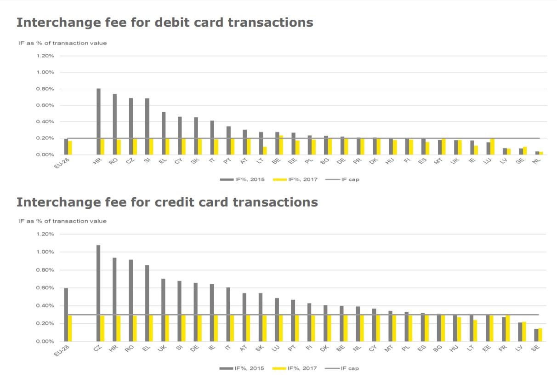 Interchange fees reduction across Europe