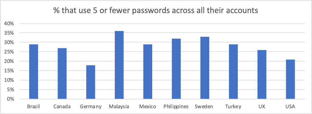 Percentage of people who use fewer than 5 passwords