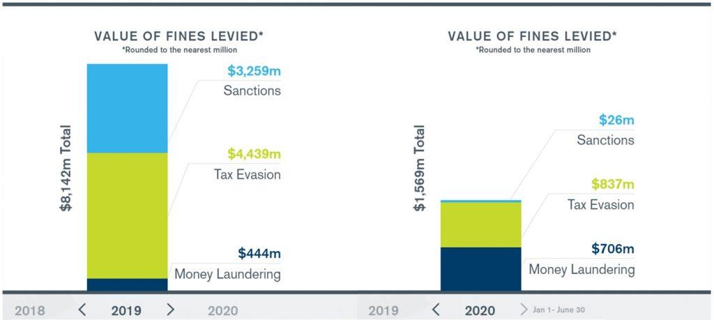 2020 AML fine values already surpass 2019