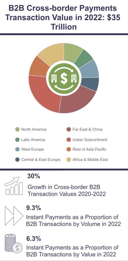 B2B CROSS-BORDER PAYMENTS