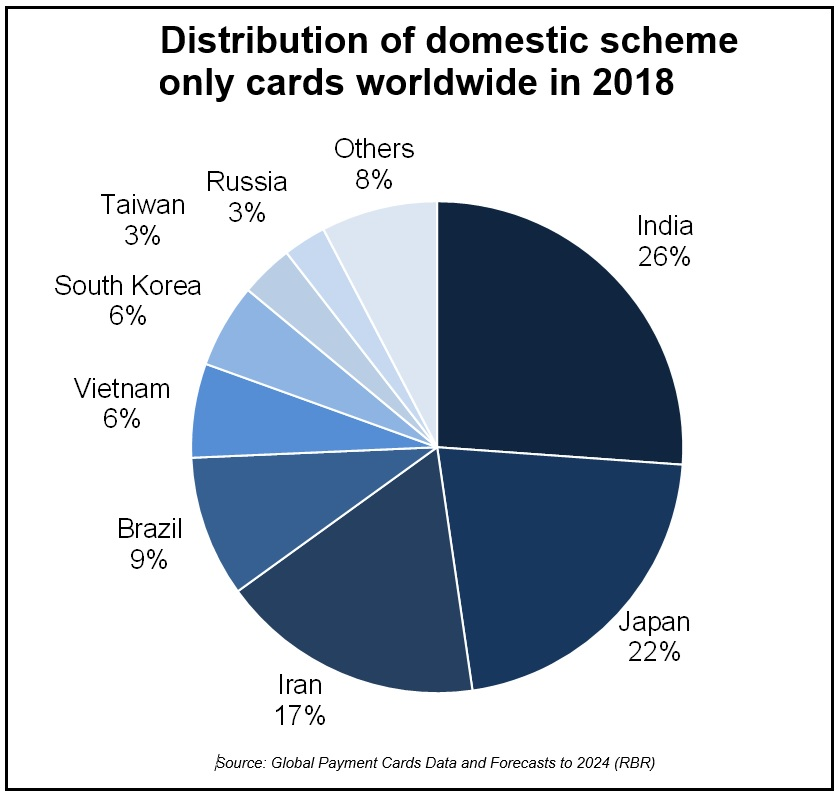 Distribution of domestic scheme-only cards worldwide in 2018