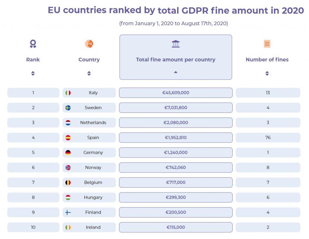 GDPR fine amount in 2020