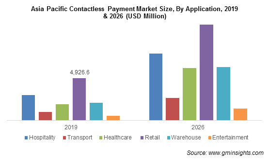 asia-pacific-contactless-payment-market-by-application