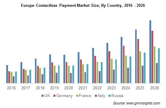 europe-contactless-payment-market-by-country