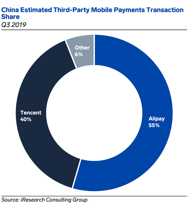 China 3rd party mobile payments transaction share