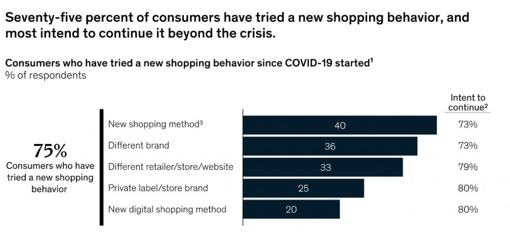Consumer shift to digital