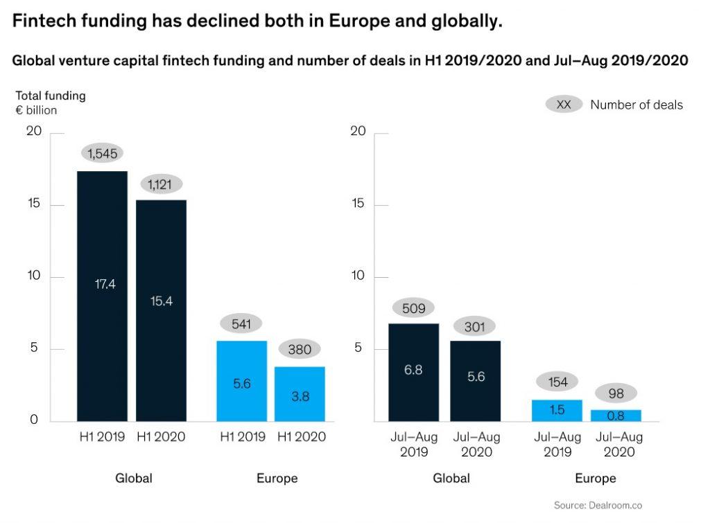 EU FinTech funding 2019 Vs 2020
