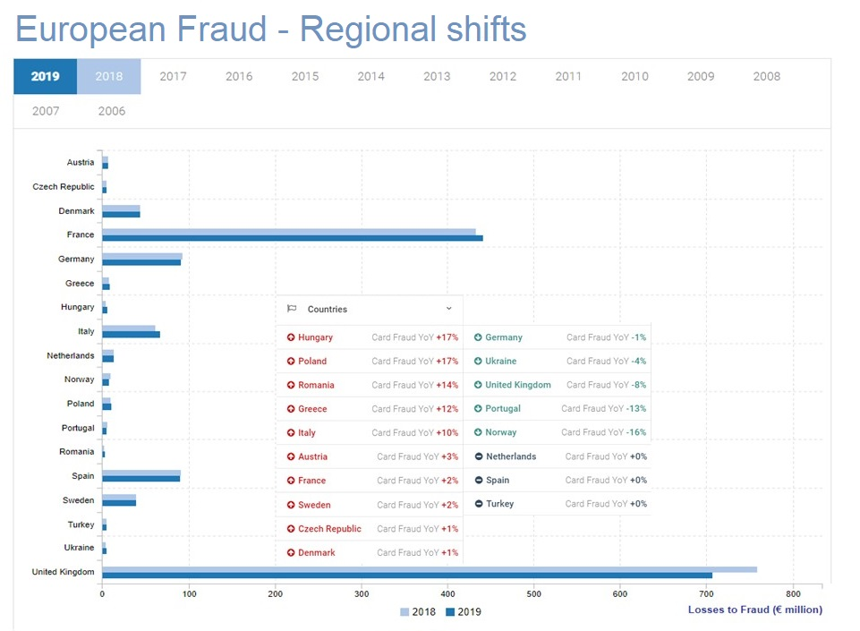 Fraud rates in Europe