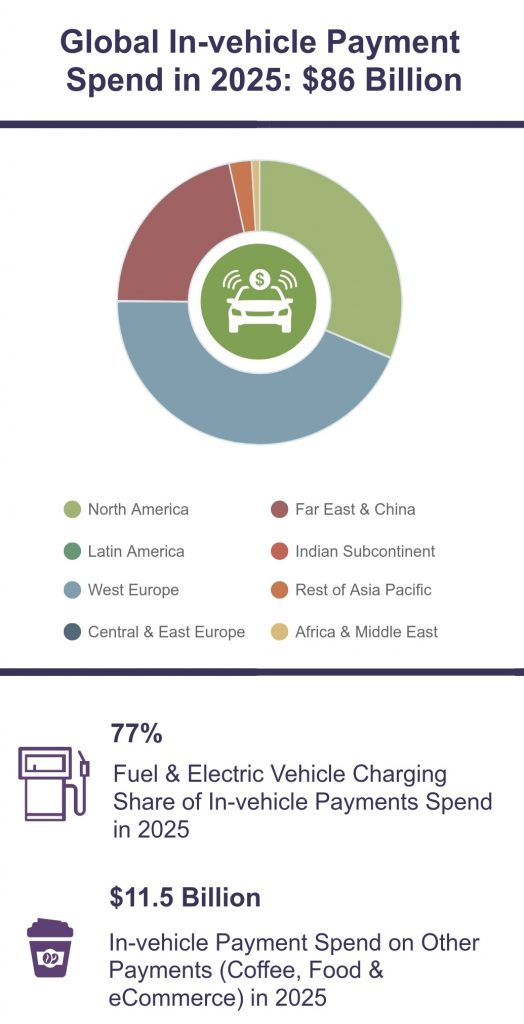 In-vehicle payments growth rate
