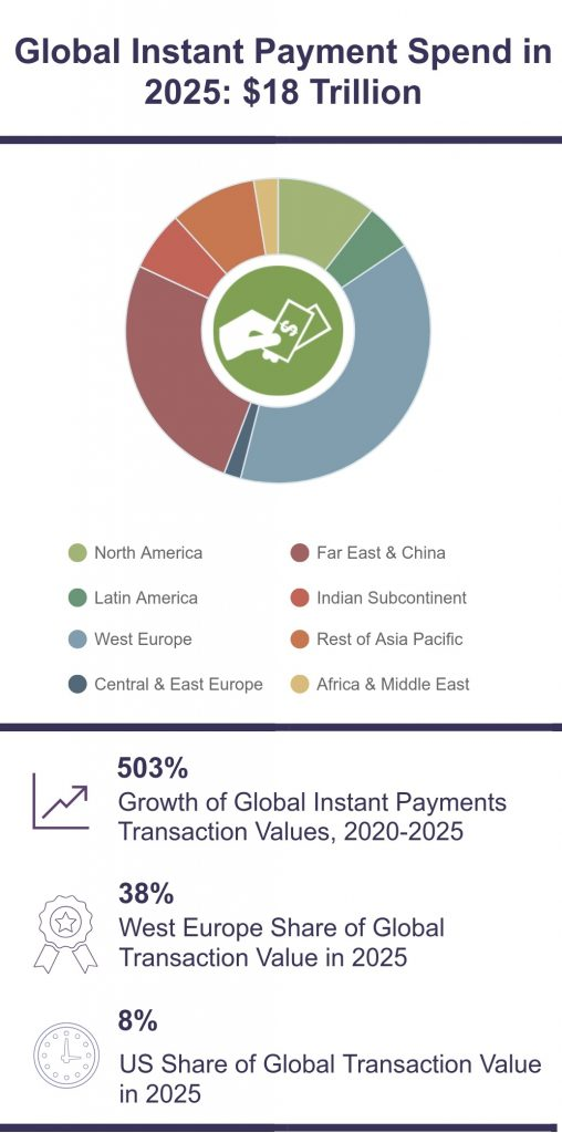 Europe leads instant payments evolution