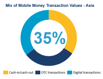 Mix of mobile money transactions in Asia