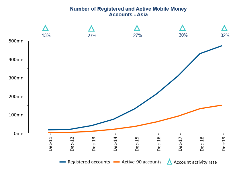 Number of active mobile money accounts in Asia
