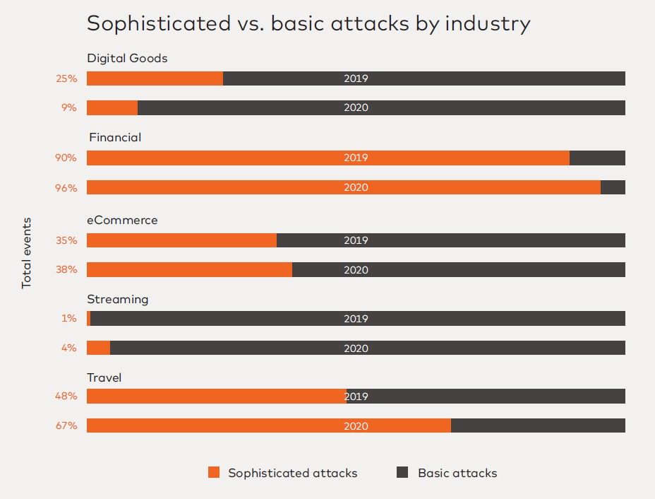 Sophisticated vs Basic cyberattacks by industry 2020