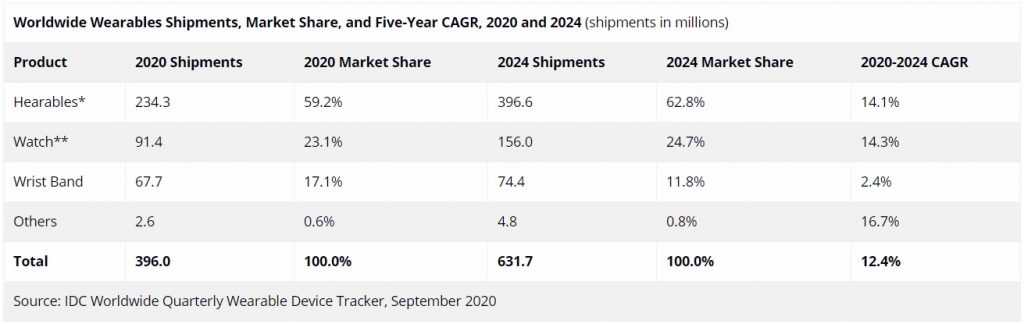 Worldwide Wearables Shipments, Market Share, and Five-Year CAGR