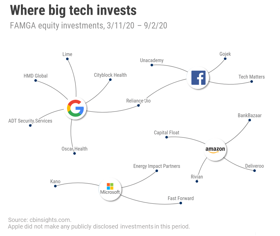 big-tech-investments 2020