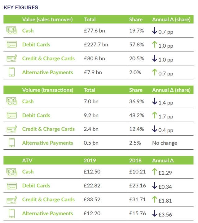 BRC Payment Survey 2020 - Scheme fees