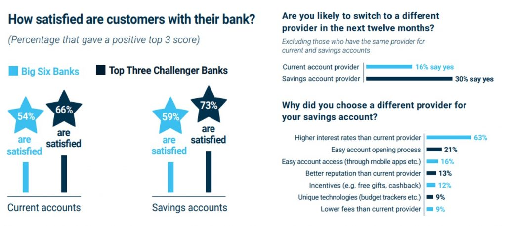 Challenger Vs Incumbent - The great savings account battle
