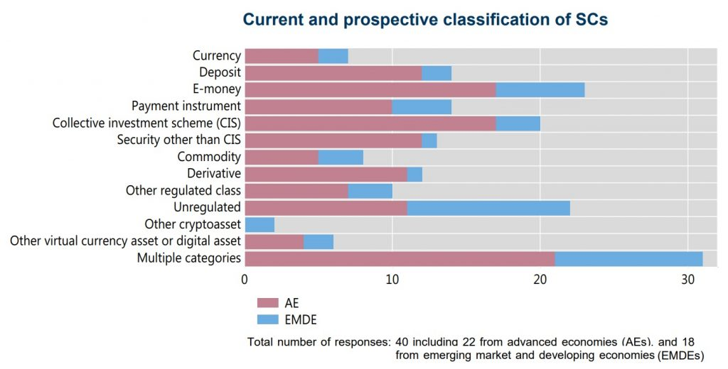 Current and prospective classification of global stablecoins